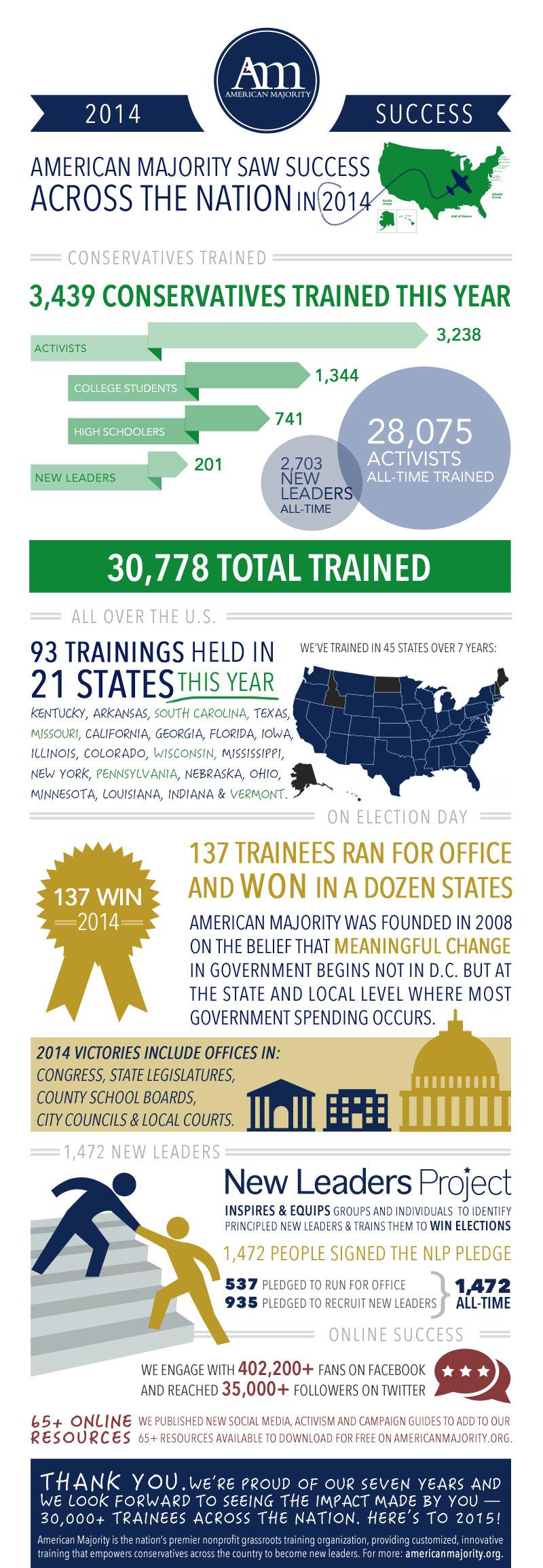 AM-2014-Success-infographic-